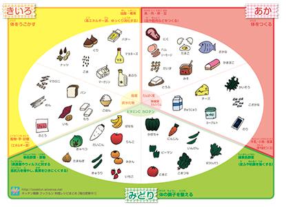 3色食品群一覧表と基礎食品群6つ